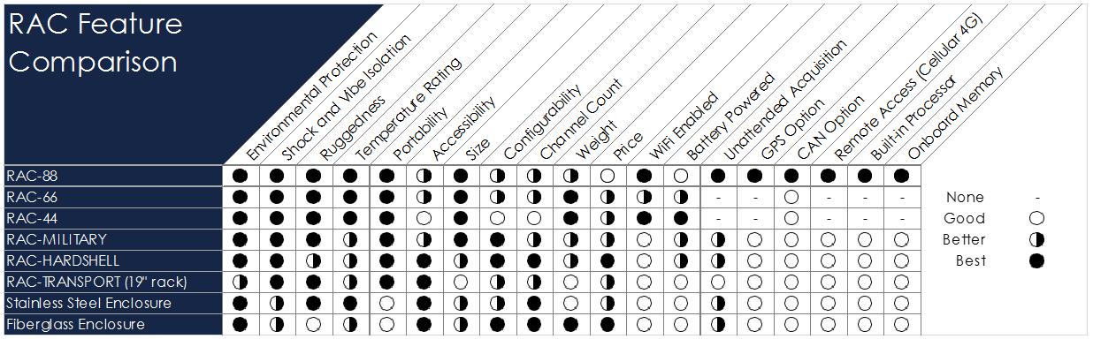 RAC Selection Guide